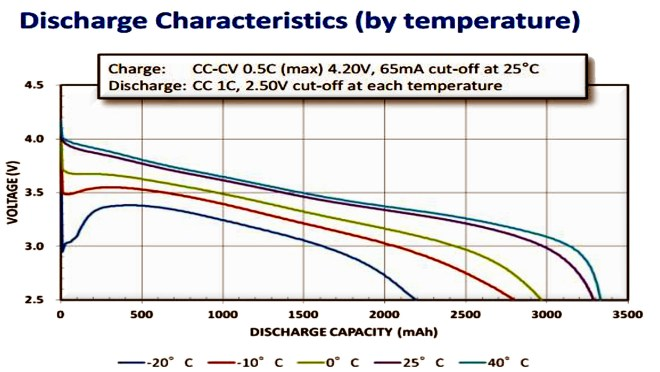 Curvas de descarga de baterías Li-ion