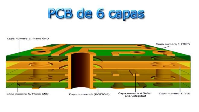 PCB multicapa