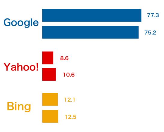 google、Yahoo!、bingの検索エンジンシェア201411と201412