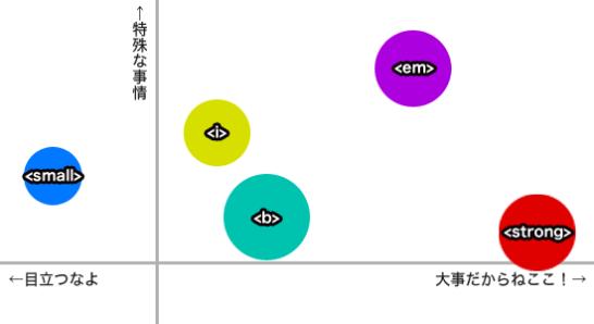 各タグの相関図