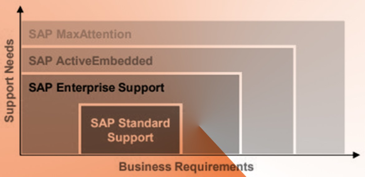 SAP_Support_J4P