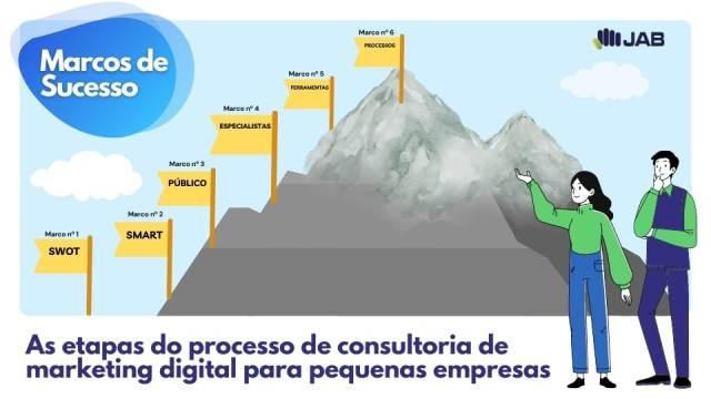 etapas do processo de consultoria de marketing digital e vendas