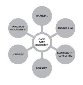 GTC Chart IX Core Competency