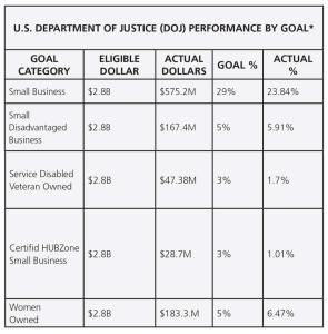 GTC Table VI DOJ Performance by Goal