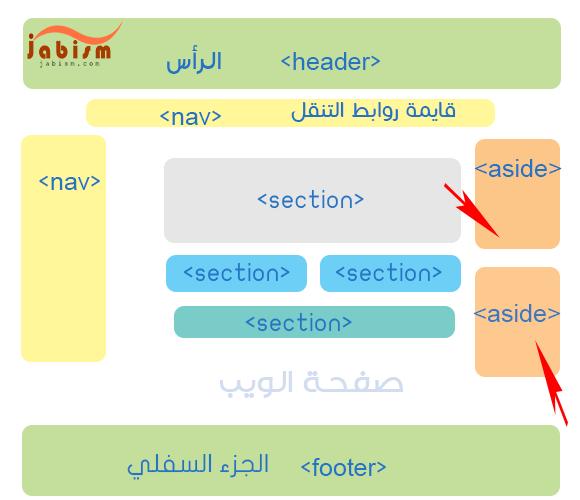 تصمم هيكلة موقع ويب بلغة HTML