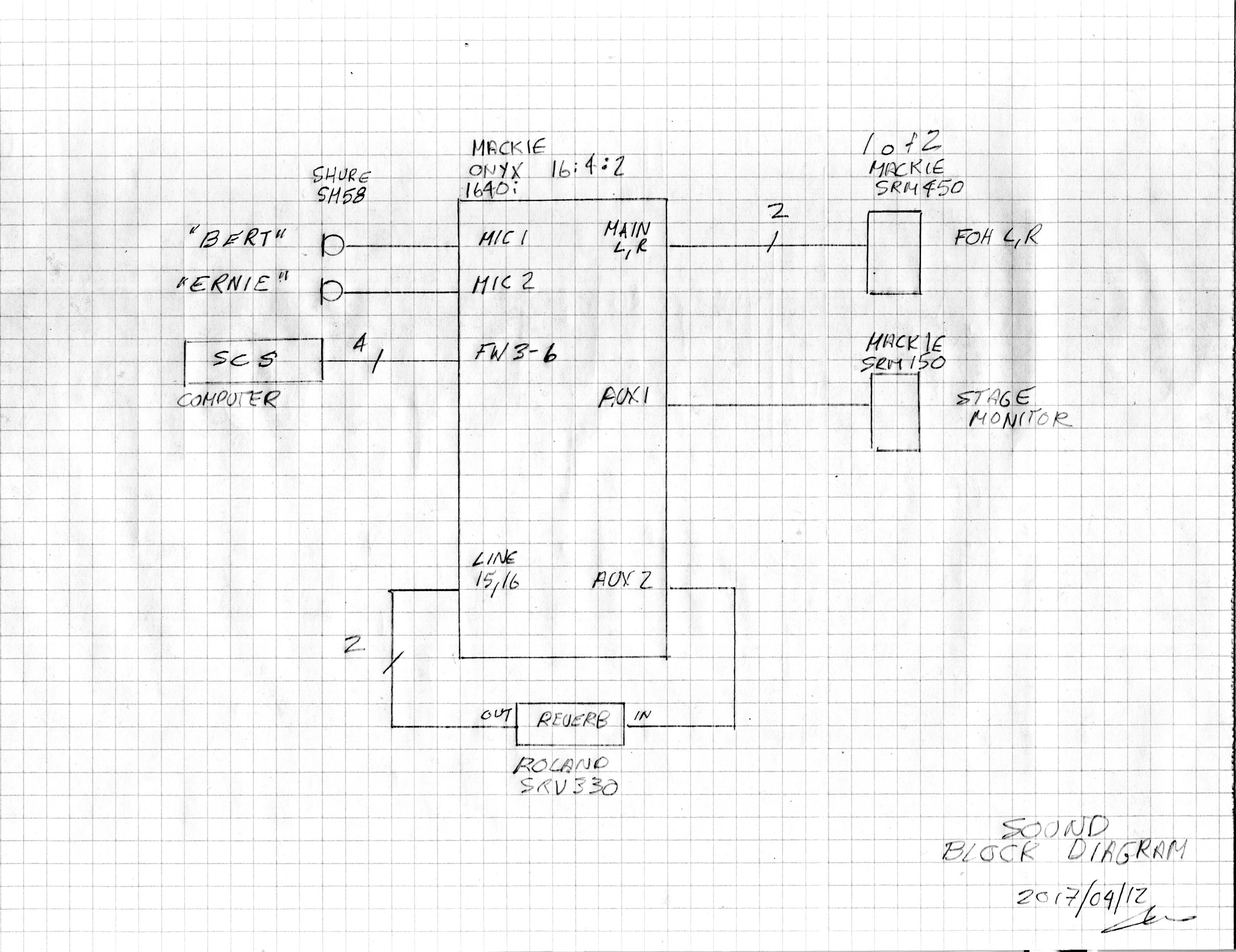 Sound Block Diagrams