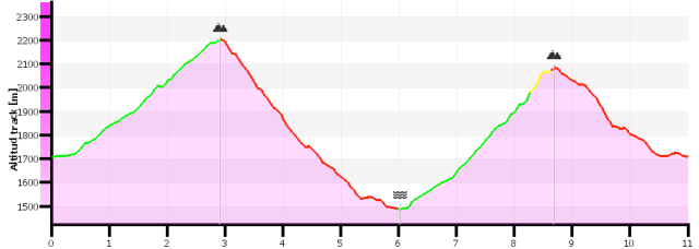 Perfil ruta Cabañas de Arnousse, con corredor crampones