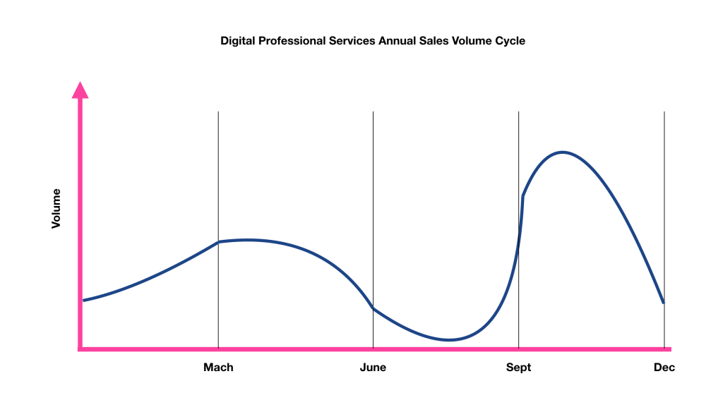 digital professional services (agency, product studio) annual sales volume cycle.