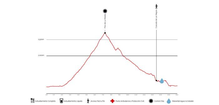 perfil16km