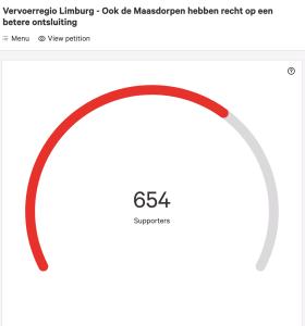 654 inwoners tekenden de petitie.