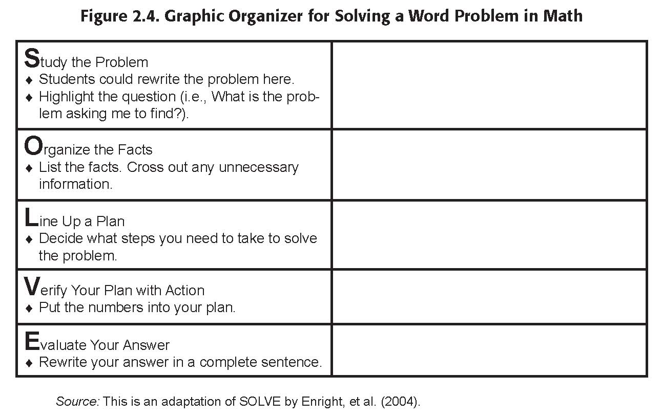 Graphic Organizers Help Students With Math
