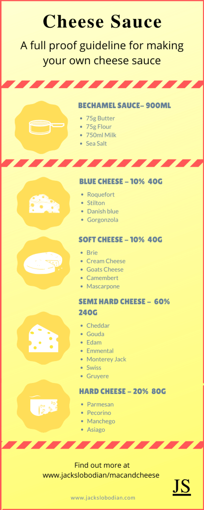 A guide showing you how much of each cheese to put into your cheese sauce