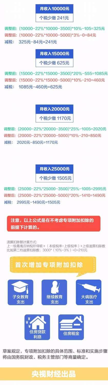 中國個人所得稅率實例