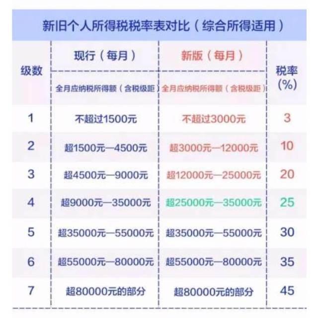 秒懂中國大陸個人所得到底多少?