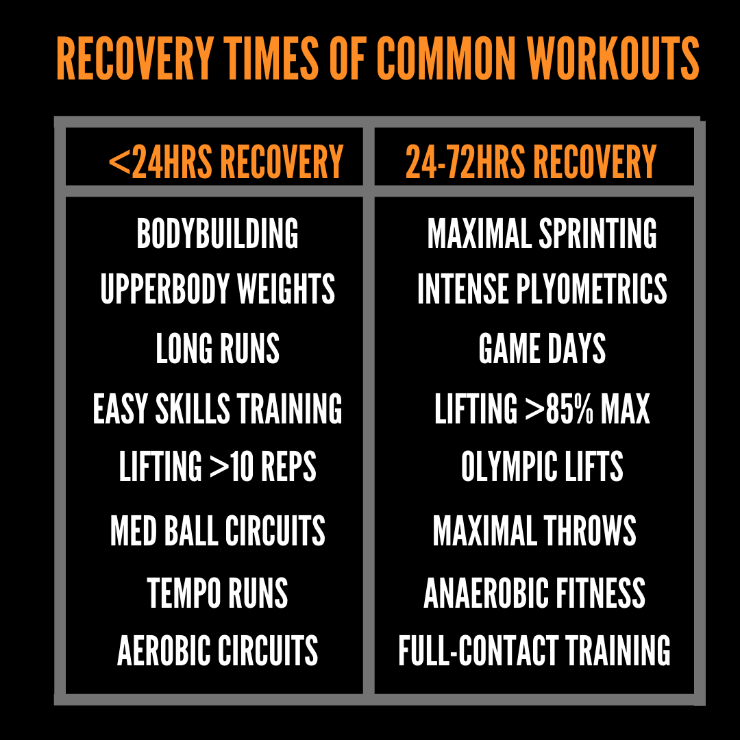 Recovery times of common workouts