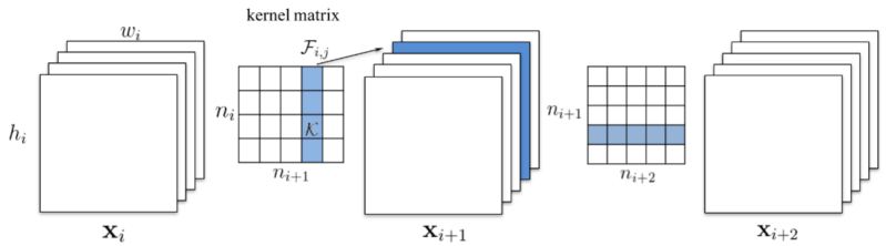 Pruning a convolutional filter entire filter