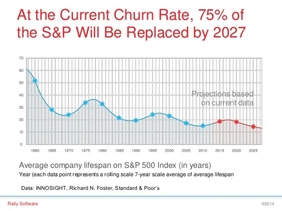 70% of the S&P 500 will be replaced by 2027
