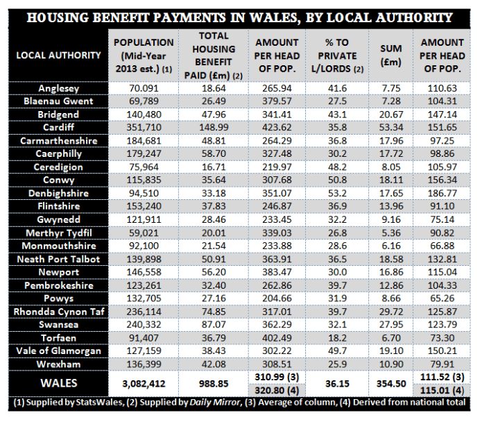 Housing benefit tax table