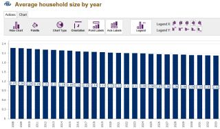Av Household size by year