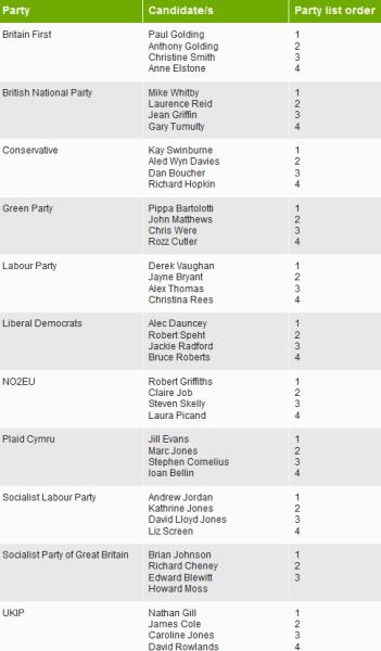 Euro Candidates 2014