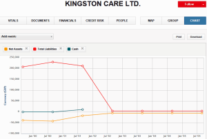 Kigston Care graph