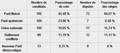 Quebec result