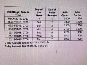 Pulse release schedule, ACOE, 3-6-15.