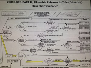 ACOE Lake Okeechobee Release Schedule would allow up to 1140 cfs dumped into SLR/IRL. Discusting....