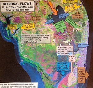 "This slide from Jeff Kivett at the SFWMD shows Regional Flows ""south,"" for Water Year 2014-2015 or May 22014 thorough April 2015."