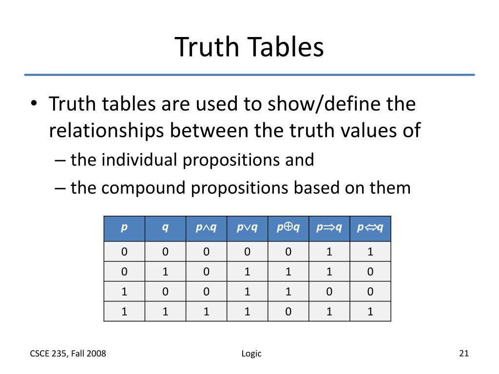 30 Truth Table Practice Worksheets