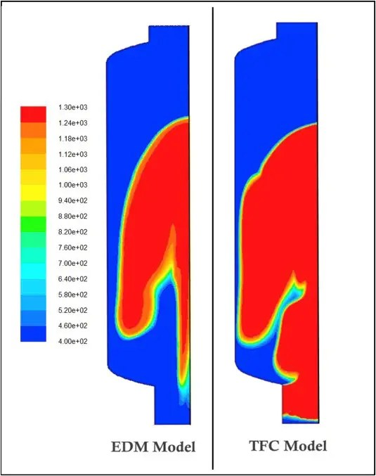 CFD simulations of premixed hydrogen combustion using the Eddy ...