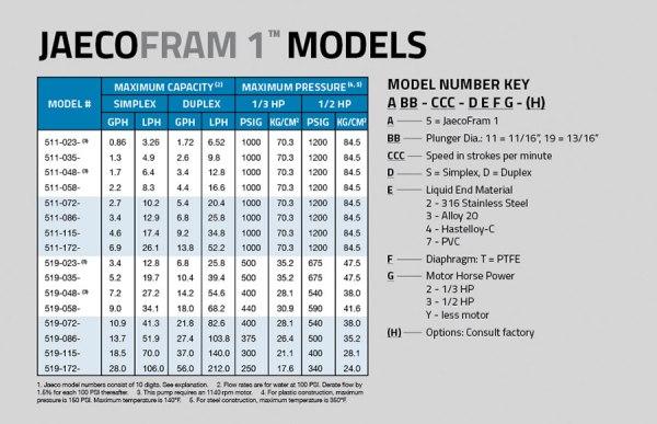 Diaphragm Pump JAECO Fram Models & Spec Chart