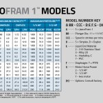 Diaphragm Pump JAECO Fram Models & Spec Chart