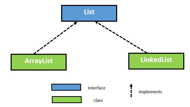 Class derivation structure of ArrayList