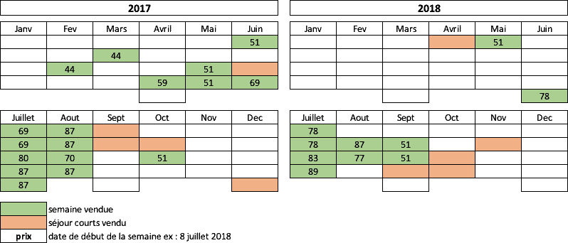 chiffres dans l'étude des méthodes pour louer un gite