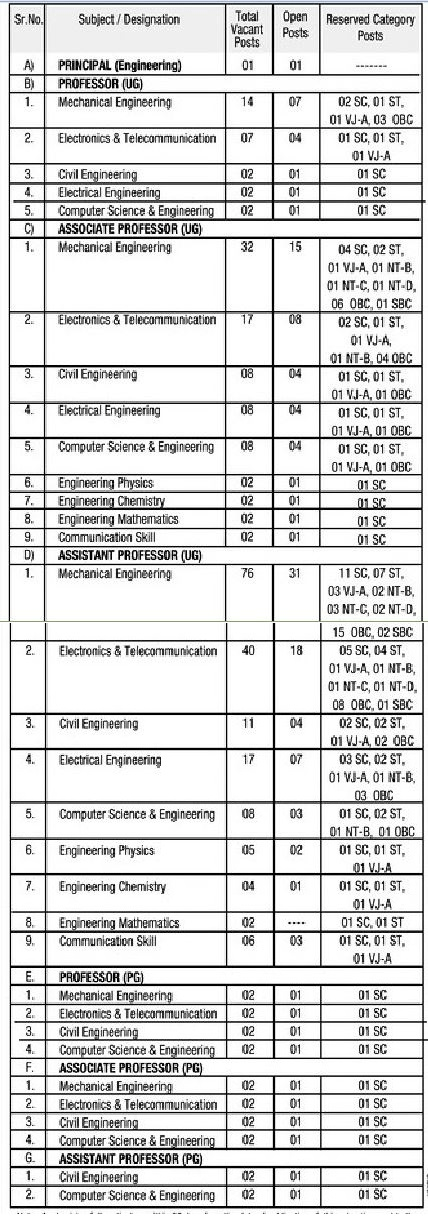 SPSPM Solapur Recruitment 2017