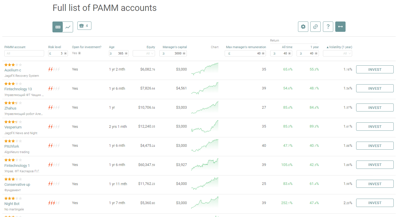 JagzFX PAMM Account Ratings