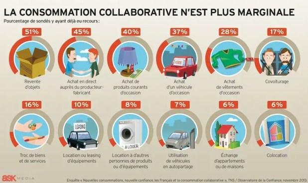consommation-collaborative-plus-marginale