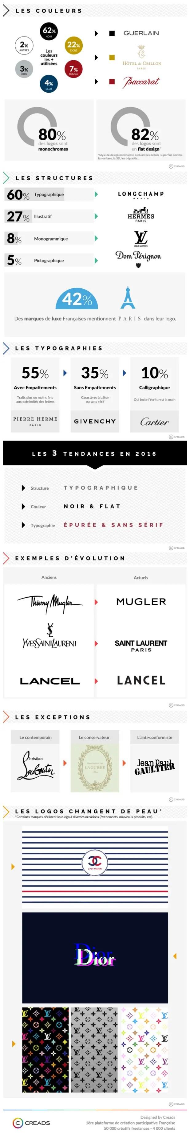 tendances-graphiques-logos
