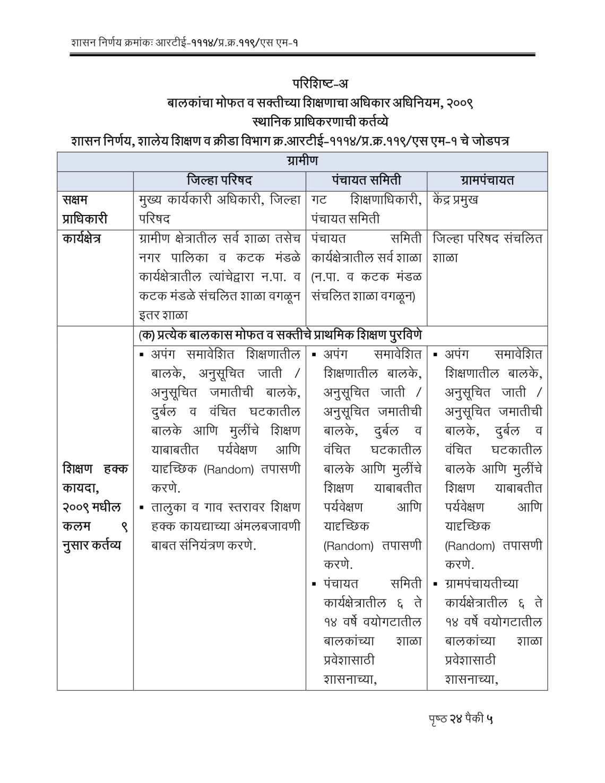 RTE Act 2009 Competent Authorities Maharashtra-05