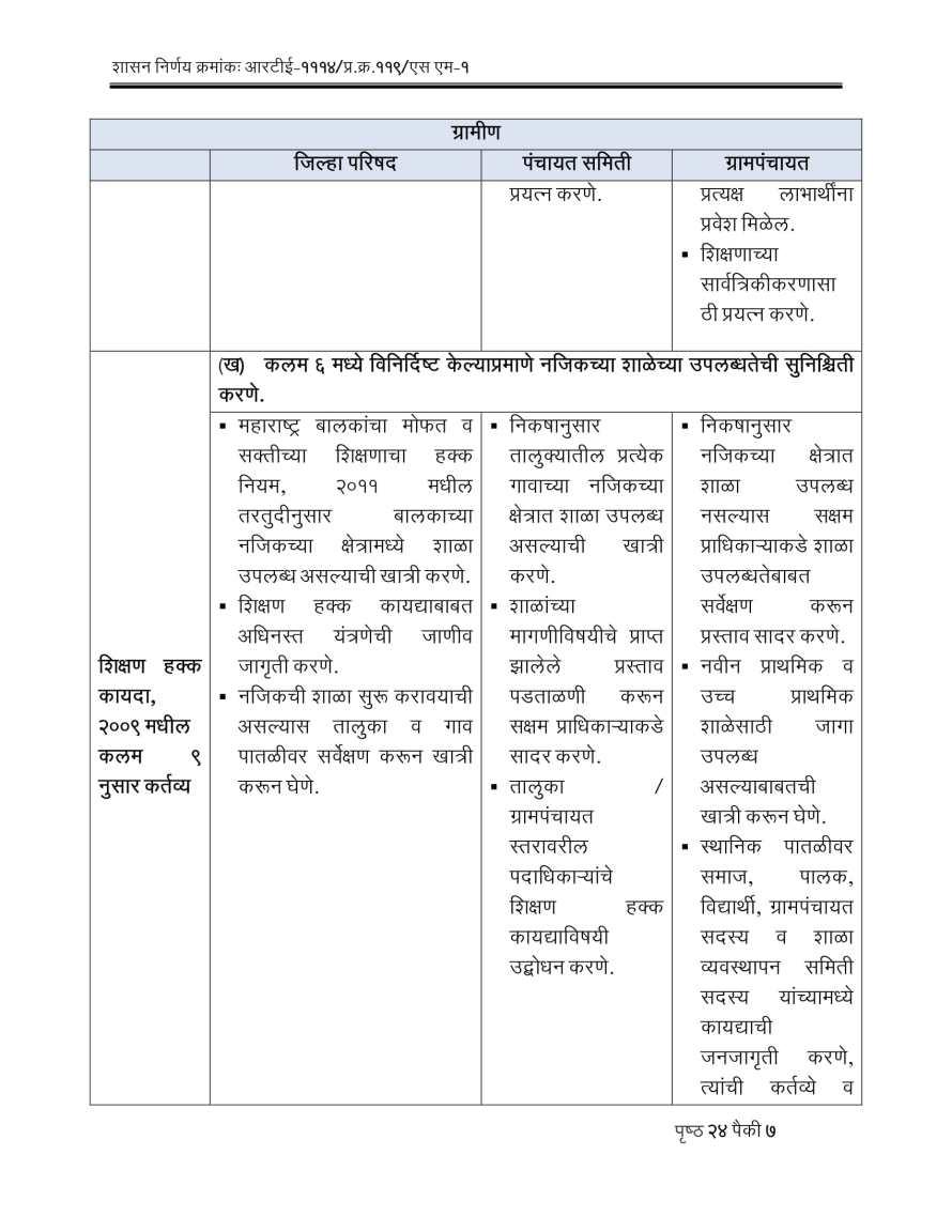 RTE Act 2009 Competent Authorities Maharashtra-07