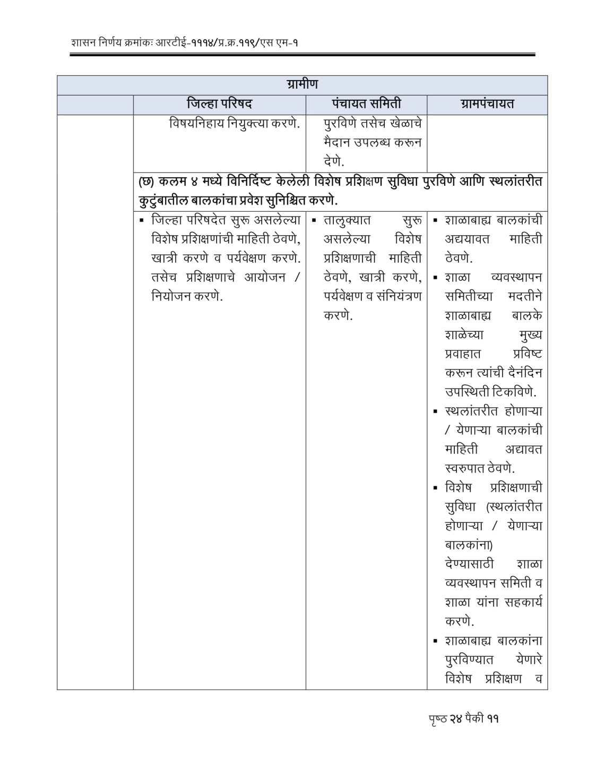 RTE Act 2009 Competent Authorities Maharashtra-11