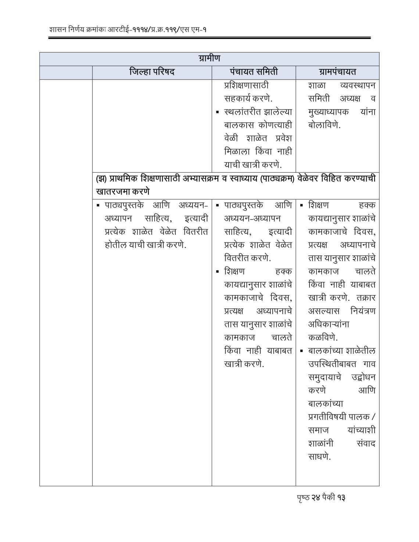 RTE Act 2009 Competent Authorities Maharashtra-13