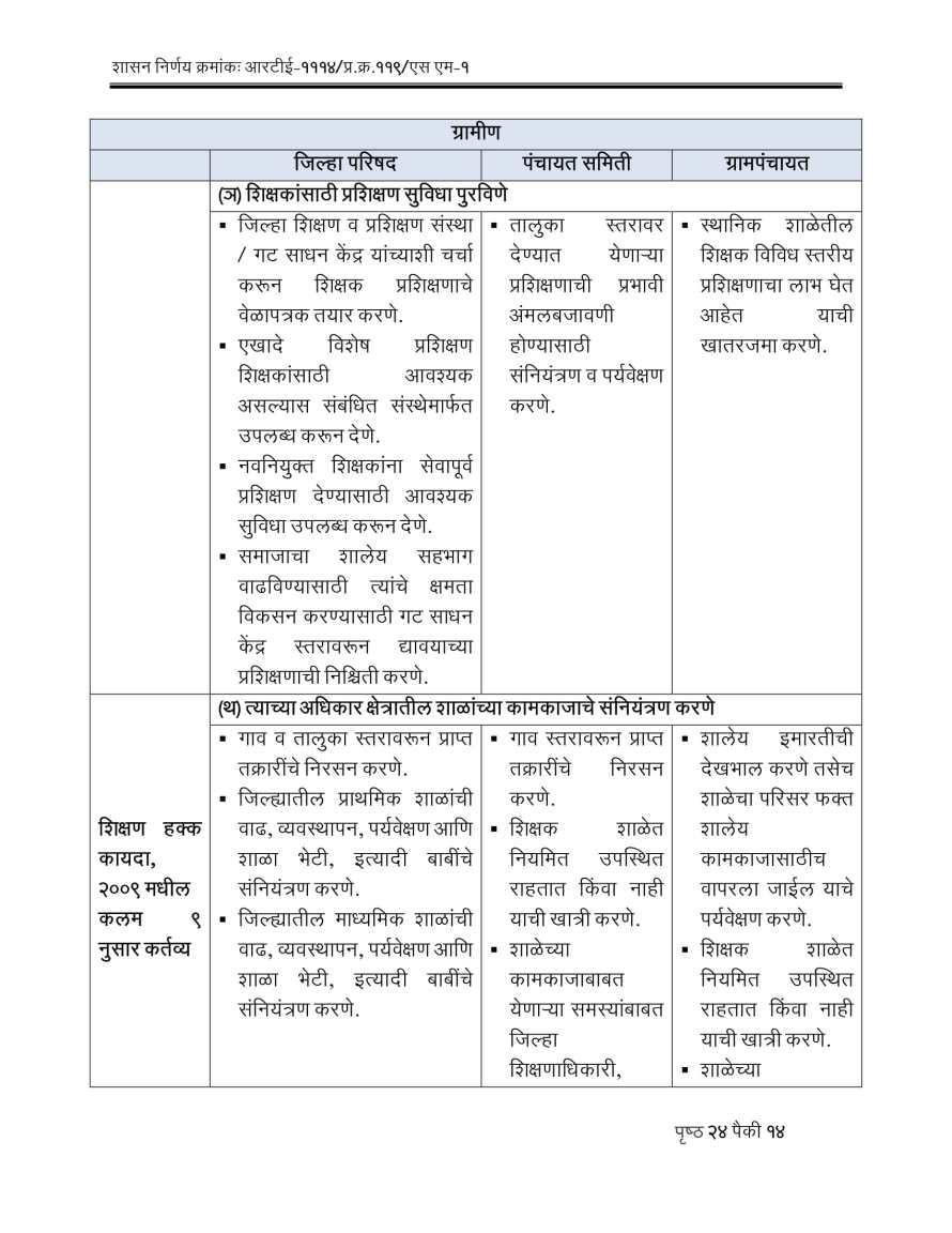 RTE Act 2009 Competent Authorities Maharashtra-14
