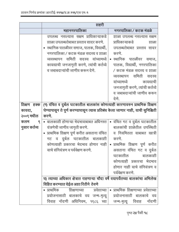 RTE Act 2009 Competent Authorities Maharashtra-18