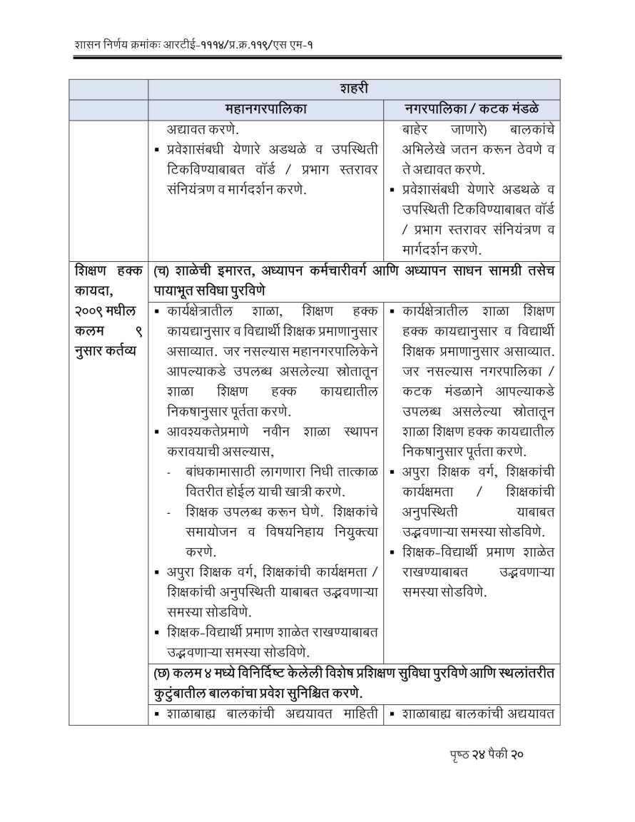 RTE Act 2009 Competent Authorities Maharashtra-20