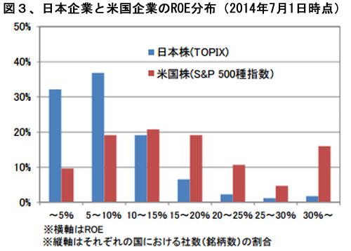 日米企業のROEの分布