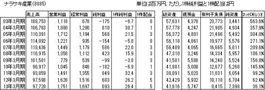 金融リテラシー16回表1