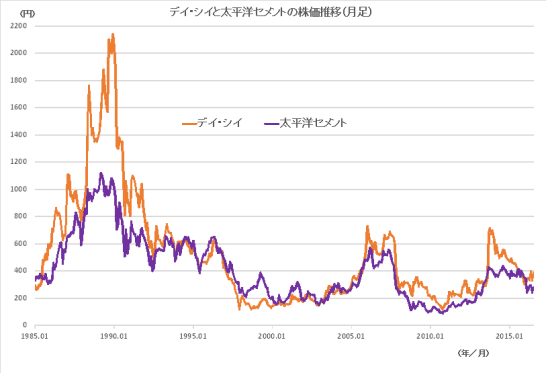 デイ・シイと太平洋セメントの株価推移