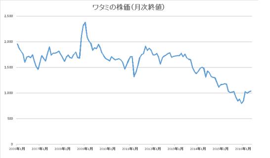 ワタミの株価